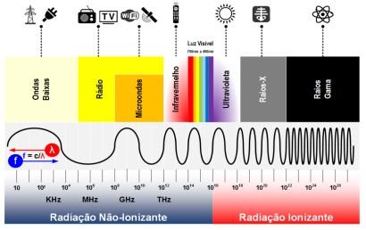 Relação da Radiação com o Forno Micro-ondas