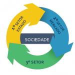 Terceiro setor é tema de palestra promovida pelo Mestrado em Desenvolvimento Comunitário